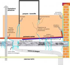 Por donde filtra el agua en la azotea. tengo que impermeabilizar la terraza