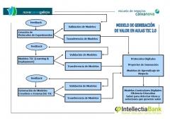 Modelo de generacion de valor de intellectia bank