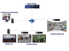 Estructura Digital Signage