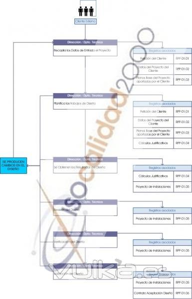 Flujograma Proceso de Instalaciones ISO 9001, ISO 14001 y OHSAS 18001