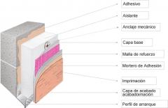 Sistema sate, para aislamiento t�rmico de edificios