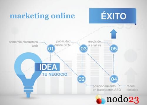 En nodo23 hacemos crecer tu idea de negocio: comercio electrónico, diseño web, publicidad ...