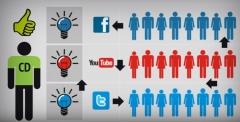 Administramos sus redes sociales para acercarlo a sus clientes