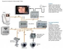 Vídeo-vigilancia en el televisor.  las comunidades de vecinos tienen en el sistema omtv de digital i.e. una ...