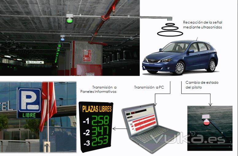 Modernos sistemas de Señalización de Plazas Libres/Ocupadas, incorporadas a un sistema moderno de gestión, que le ...
