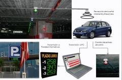Modernos sistemas de se�alizaci�n de plazas libres/ocupadas, incorporadas a un sistema moderno de gesti�n, que le ...