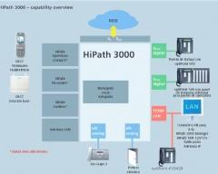 Hipath 3000, el sistema perfecto para su empresa