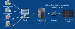 Servicio de backup remoto de lortu
